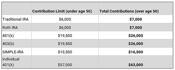 Catch up contributions chart Linscomb Williams