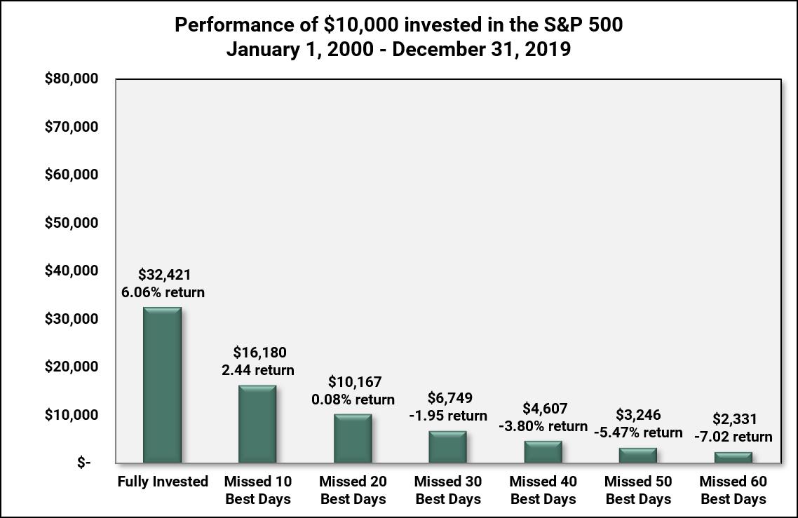 Market Seaonality Factors_Historial Chart Linscomb Williams
