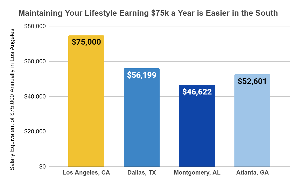 Retire in the South chart
